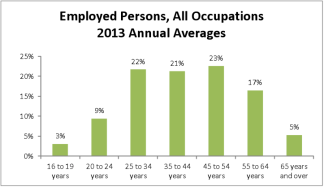Employed Persons