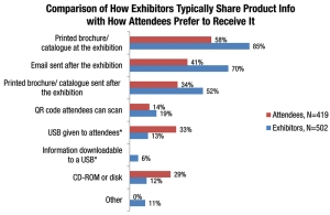 How-Exhibitors-Share-Product-Info-Graph
