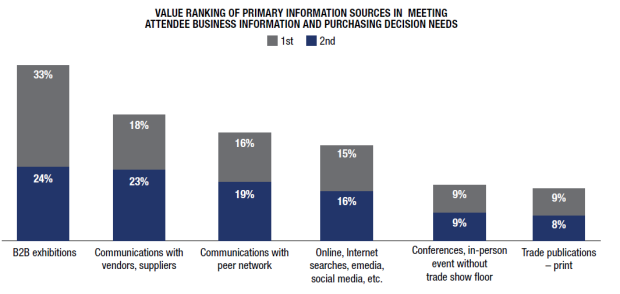 Value Ranking Of Primay Information Sources Graphic