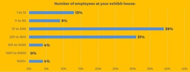 Exhibiting Clients Survey Graphic 10