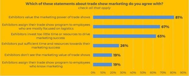 Exhibiting Clients Survey Graphic 2