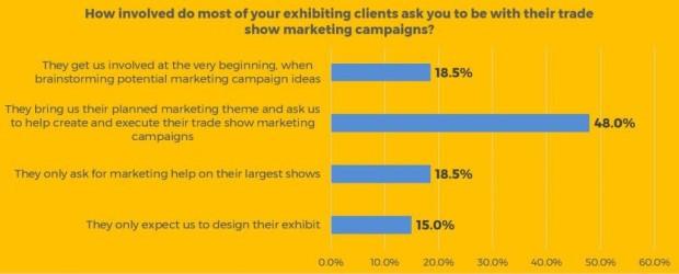 Exhibiting Clients Survey Graphic 3