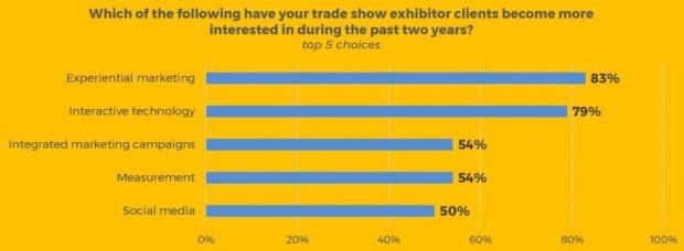 Exhibiting Clients Survey Graphic 4