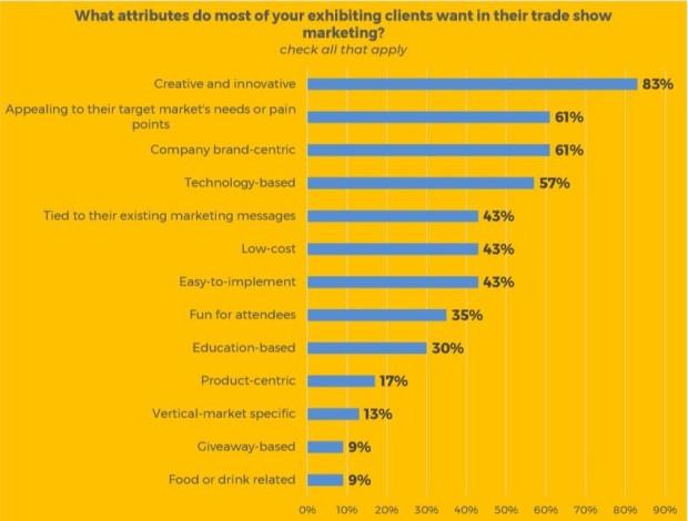 Exhibiting Clients Survey Graphic 6