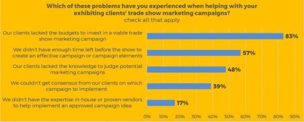 Exhibiting Clients Survey Graphic 7