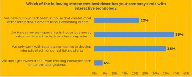 Exhibiting Clients Survey Graphic 8