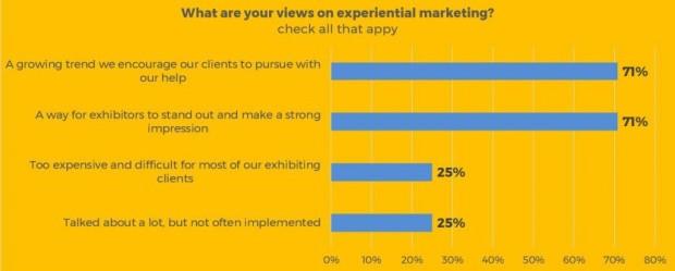 Exhibiting Clients Survey Graphic 9