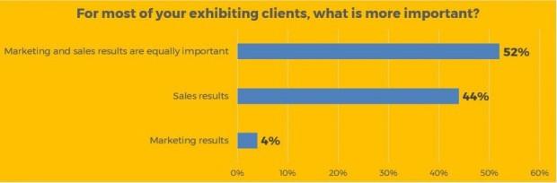 Exhibiting Clients Survey Graphic