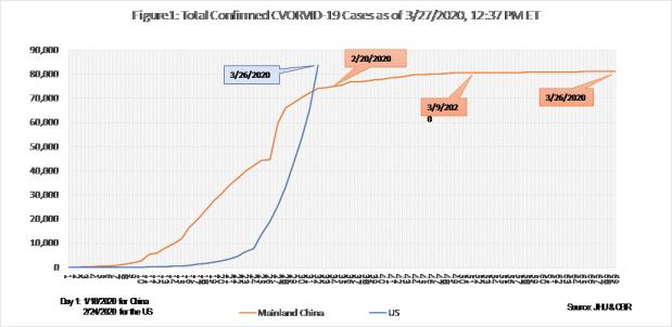 COVID-19 Graph 1