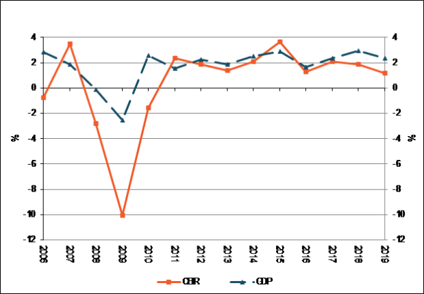 Growth in the US B2B Exhibition Industry Compared to US GDP