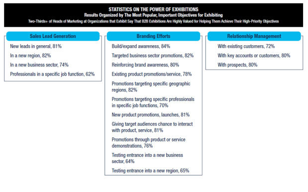 Statistics on the Power of Exhibitions