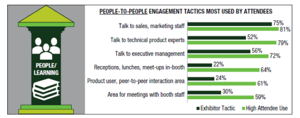 People to People Engagement