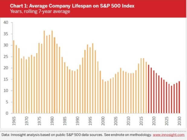average company lifetime