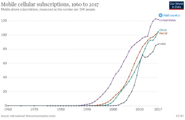 mobile consumption